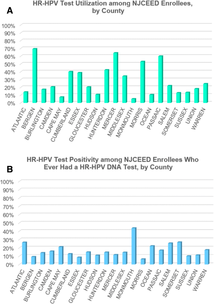 High risk type human papillomavirus hpv detection, Hpv high risk type 33 - Hpv high risk type