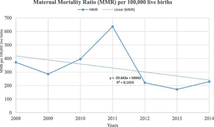 Magnitude, trends and causes of maternal mortality among