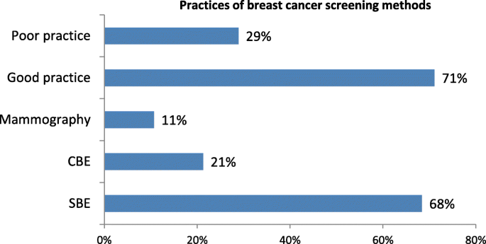 Factors associated with breast cancer screening awareness