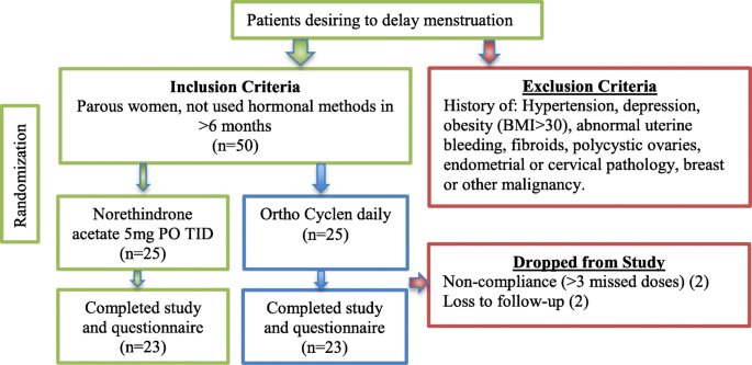 Norethindrone is superior to combined oral contraceptive