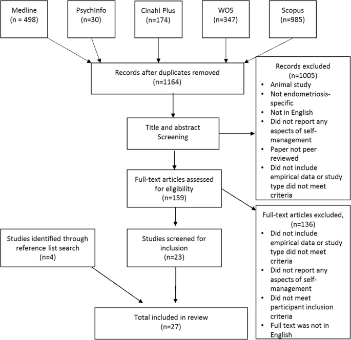 Self-management in condition-specific health: a systematic review ...
