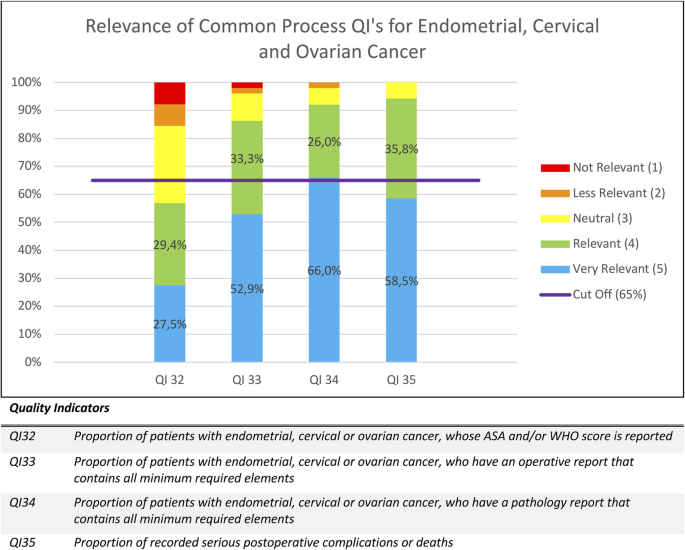 Acceptability Of Quality Indicators For The Management Of Endometrial Cervical And Ovarian Cancer Results Of An Online Survey Springerlink