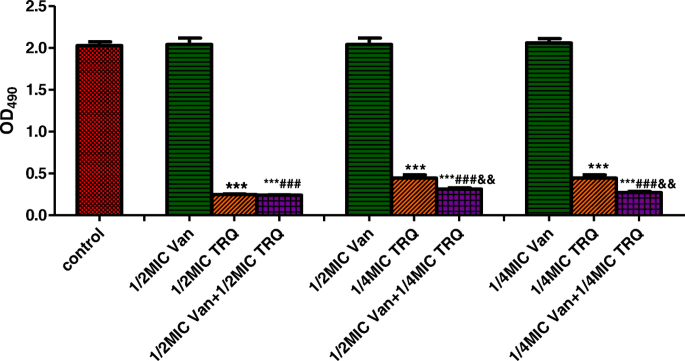 In vitro antibacterial effects of Tanreqing injection combined with