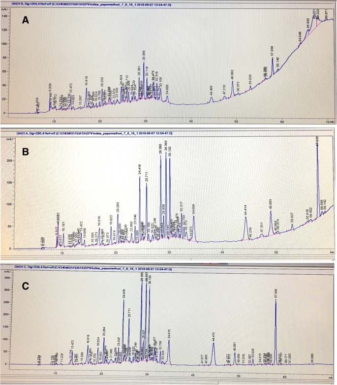 In vitro pro-inflammatory enzyme inhibition and anti-oxidant