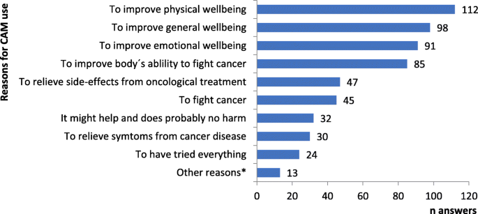 Cancer patients' use of complementary and alternative