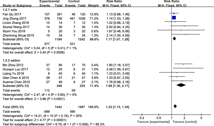 Acupuncture in improving endometrial receptivity: a