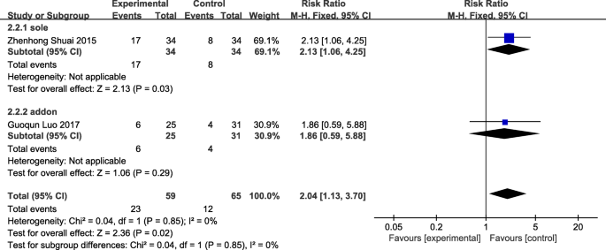 Acupuncture in improving endometrial receptivity: a systematic