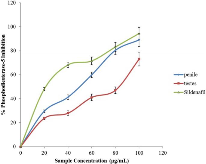 Ocimum gratissimum Linn  Leaves reduce the key enzymes