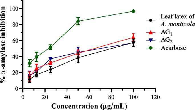 In vitro α-amylase inhibitory effect of TLC isolates of Aloe