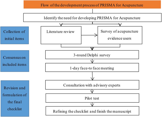 Reporting items for systematic reviews and meta-analyses of
