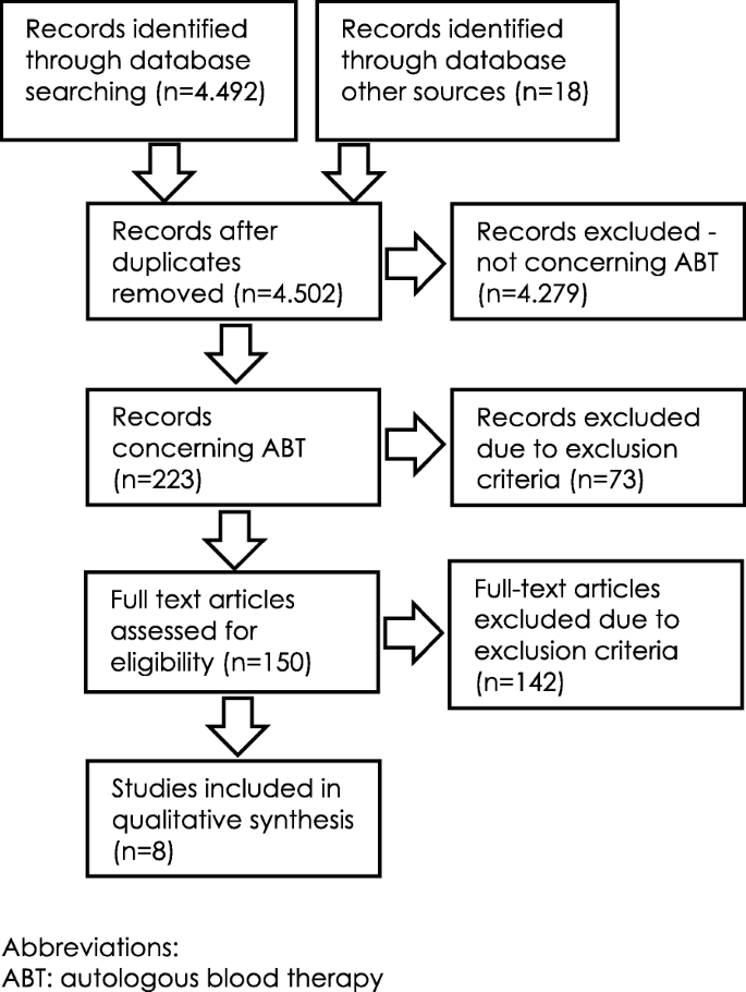 Intramuscular autologous blood therapy - a systematic review