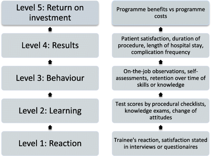 The effects of graduate competency-based education and