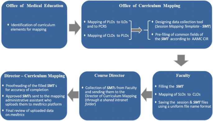 Curriculum mapping as a tool to facilitate curriculum