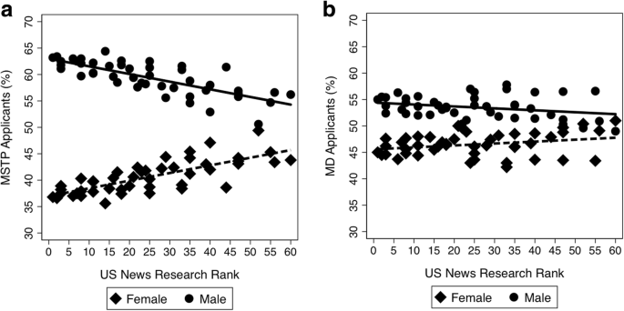 Medical school research ranking is associated with gender