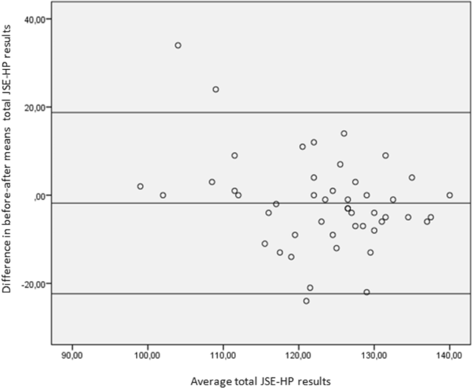 Validation of the Jefferson Scale of Physician Empathy in Spanish