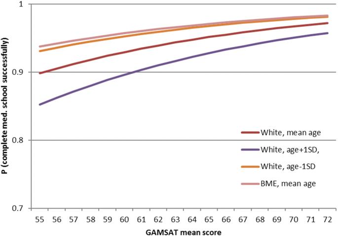 Impact of accelerated, graduate-entry medicine courses: a comparison