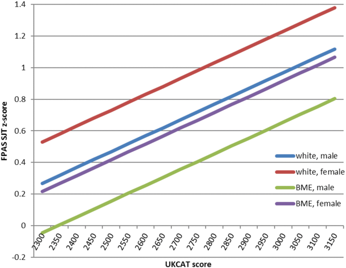 Impact of accelerated, graduate-entry medicine courses: a