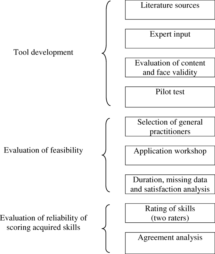 Development and pilot testing of a tool to assess evidence