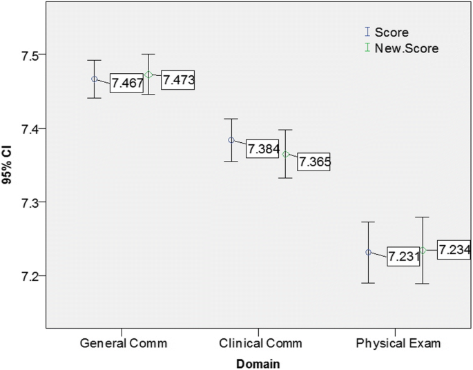 Borderline grades in high stakes clinical examinations
