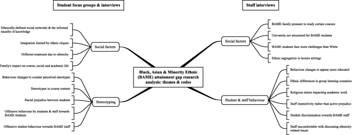 The ethnicity attainment gap among medical and biomedical science