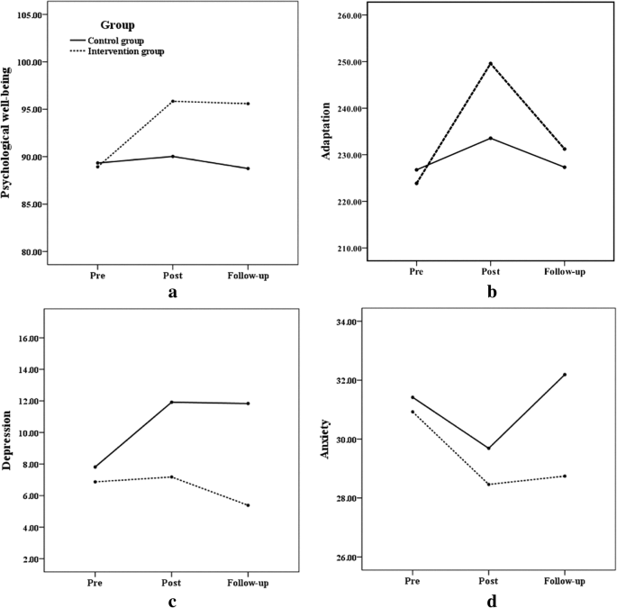 A randomized controlled trial of well-being therapy to promote