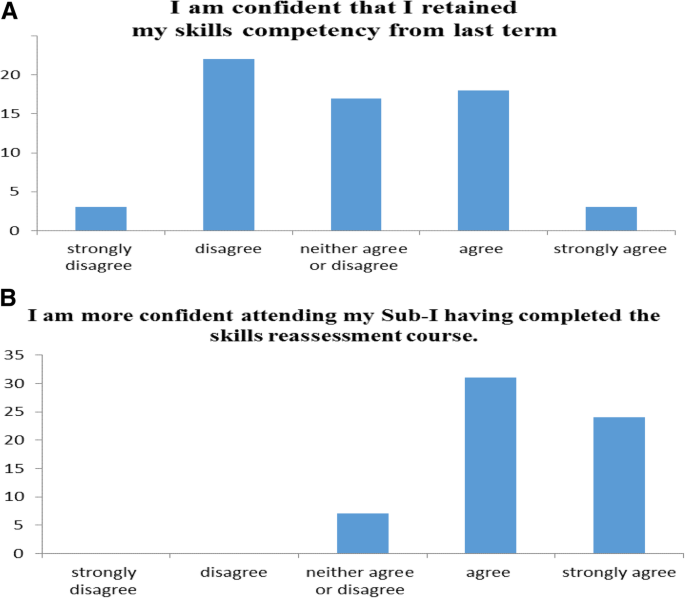 Evaluation of medical student retention of clinical skills