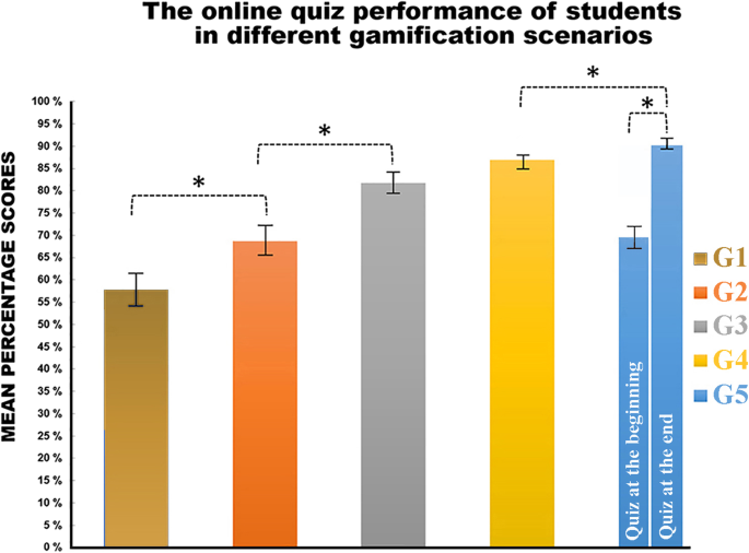 Using online game-based platforms to improve student performance and