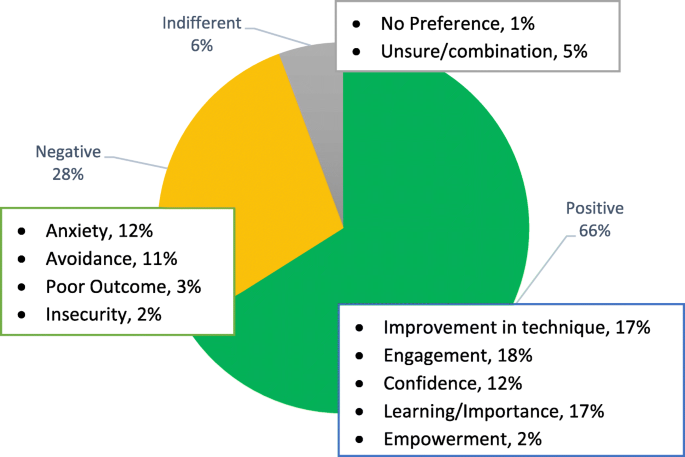 Video feedback and e-Learning enhances laboratory skills and