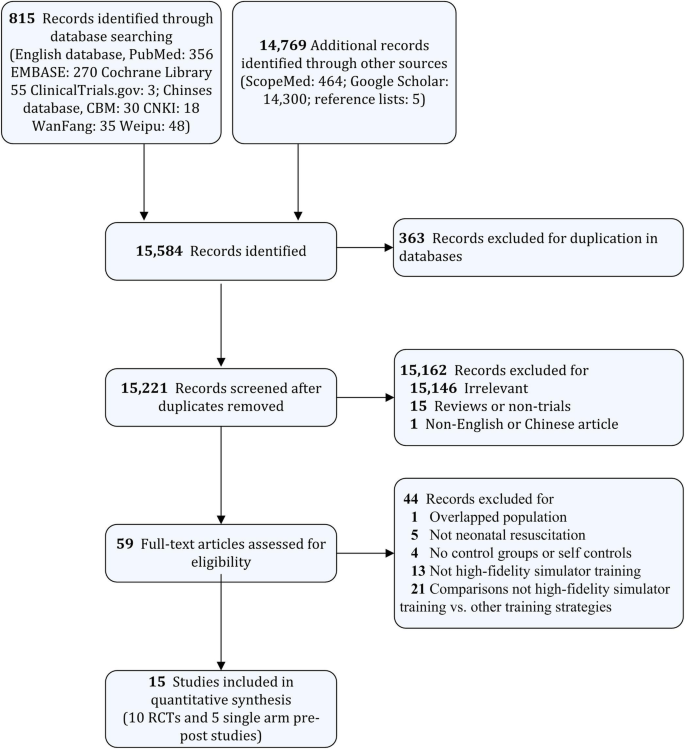 Educational efficacy of high-fidelity simulation in neonatal