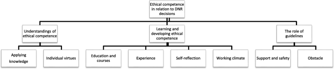 Ethical competence in DNR decisions –a qualitative study of