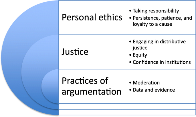 The values and ethical commitments of doctors engaging in