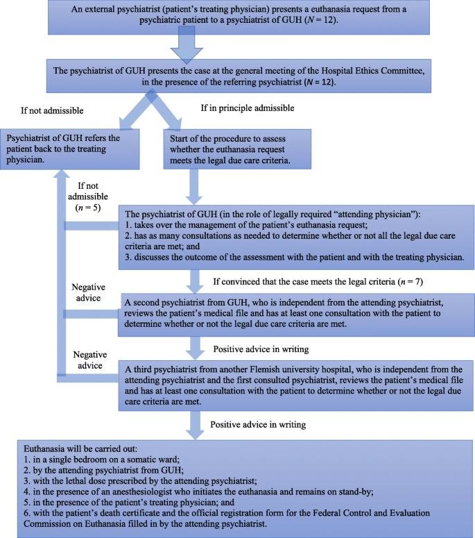 Ghent University Hospital's protocol regarding the procedure