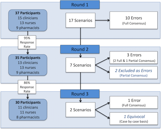 Defining electronic-prescribing and infusion-related