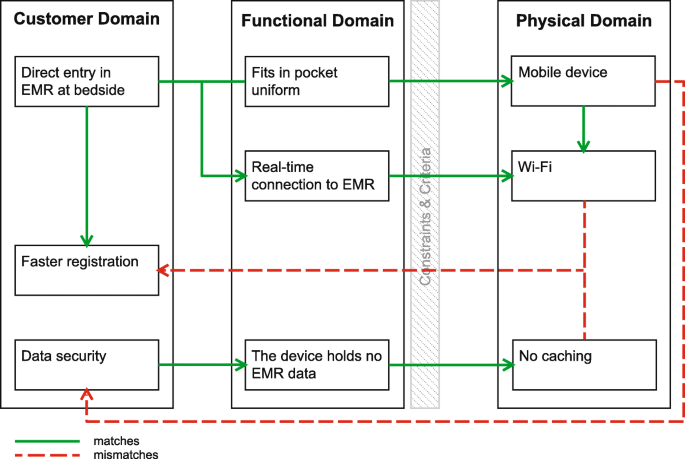 Development process of a mobile electronic medical record