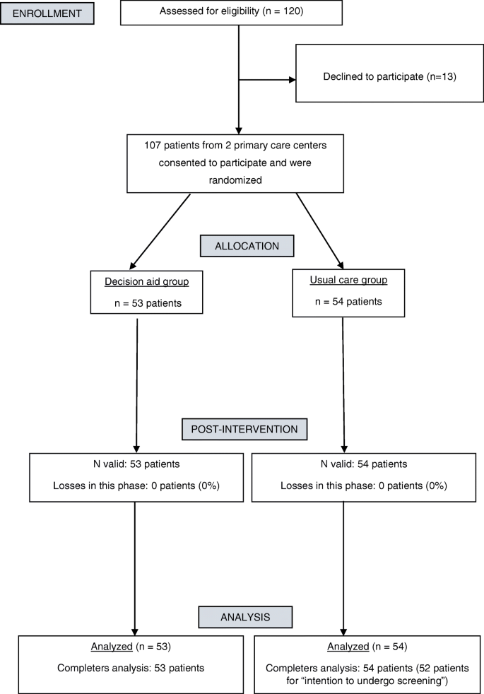 Effectiveness Of A Decision Aid For Promoting Colorectal Cancer Screening In Spain A Randomized Trial Bmc Medical Informatics And Decision Making Full Text