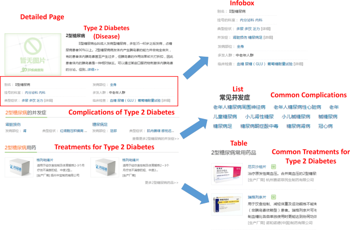 On building a diabetes centric knowledge base via mining the
