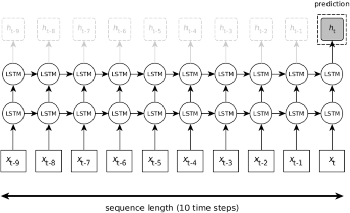 Predicting life expectancy with a long short-term memory recurrent