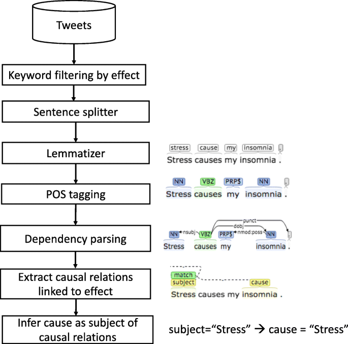 Extracting health-related causality from twitter messages