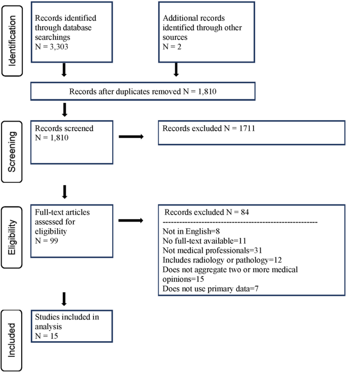 Collective intelligence in medical decision-making: a systematic