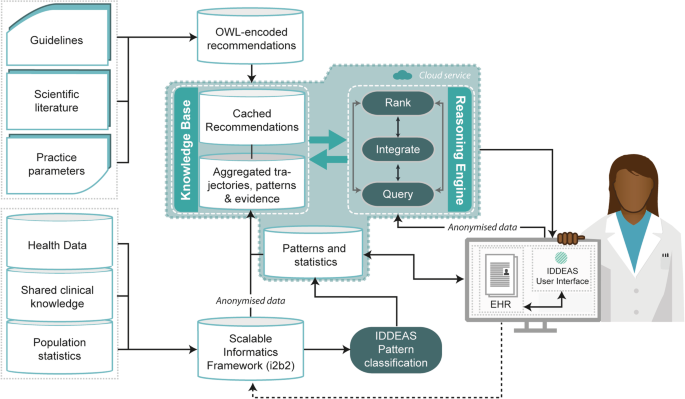 Testing An Individualized Digital Decision Assist System For The Diagnosis And Management Of Mental And Behavior Disorders In Children And Adolescents Bmc Medical Informatics And Decision Making Full Text