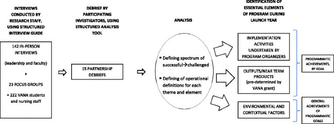 The Critical Elements Of Effective Academic Practice
