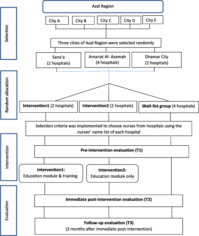 Randomized community trial on nosocomial infection control