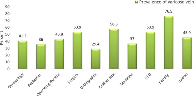 statisticile world varicose rețete de preparare eficiente pentru varicoză