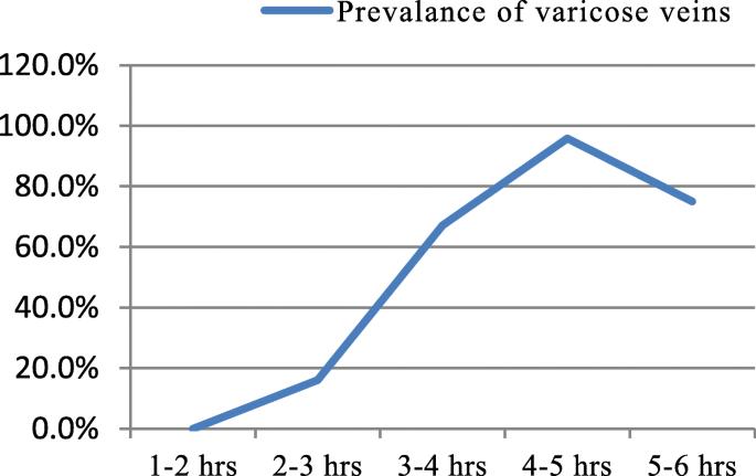 statisticile world varicose