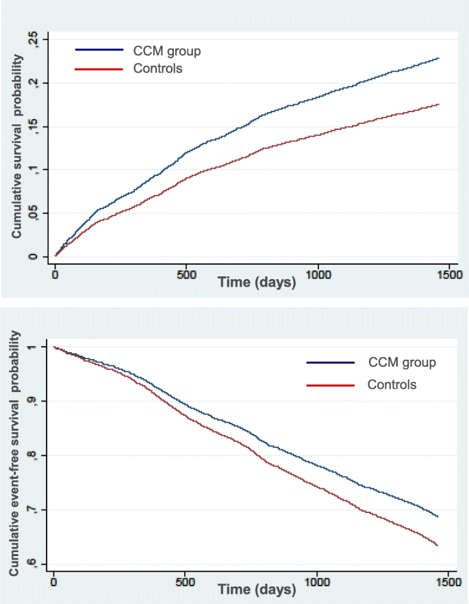 Opposite Trends In Hospitalization And Mortality After Implementation Of A Chronic Care Model Based Regional Program For The Management Of Patients With Heart Failure In Primary Care Bmc Health Services Research