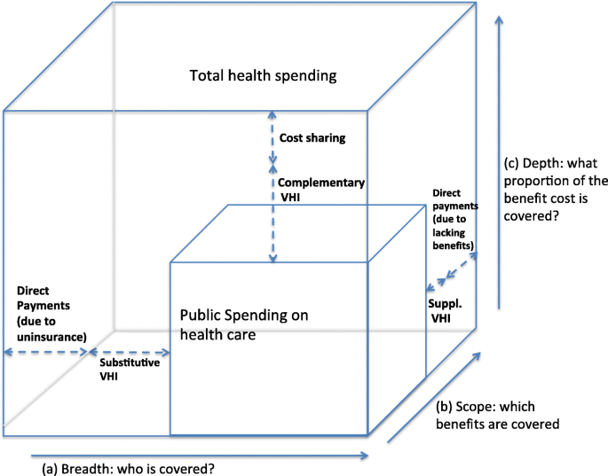 Revisiting out-of-pocket requirements: trends in spending