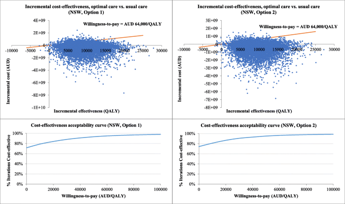 Cost-effectiveness analysis of guideline-based optimal care