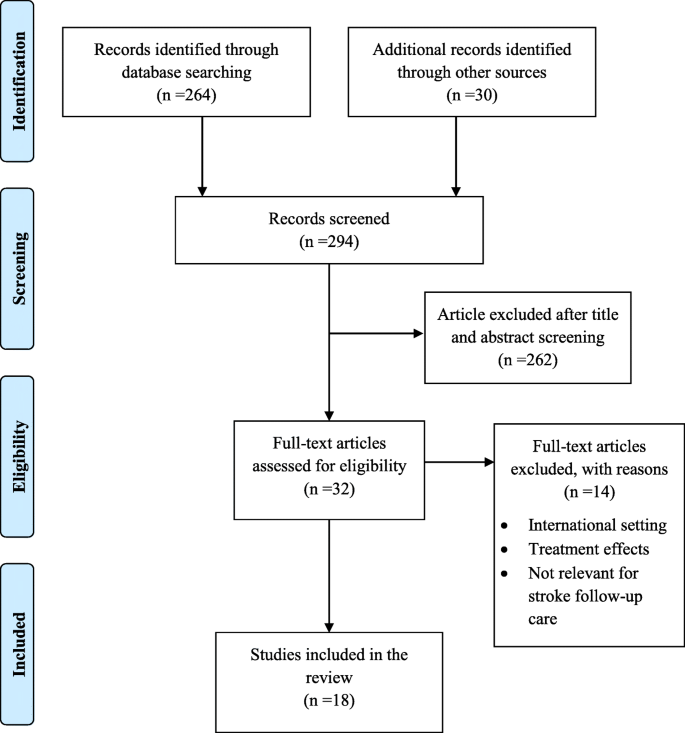 Post-stroke care after medical rehabilitation in Germany: a