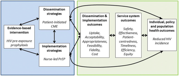Decentralizing the delivery of HIV pre-exposure prophylaxis