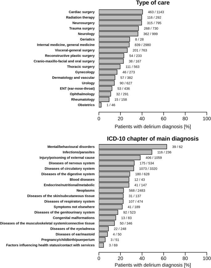 A hospital-wide evaluation of delirium prevalence and outcomes in